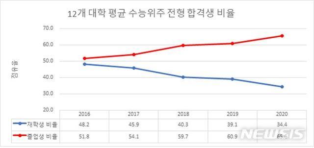 서울 주요大 정시 합격자 재수생이 현역 2배..정시 확대 재검토.jpg