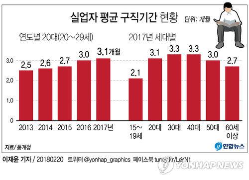 작년 20대 실업고통 가장 길었다…구직기간 3.1개월 '최장'.jpg