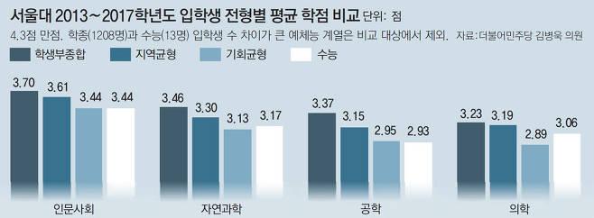 학종 입학생, 수능전형 출신보다 학점 높다.jpg