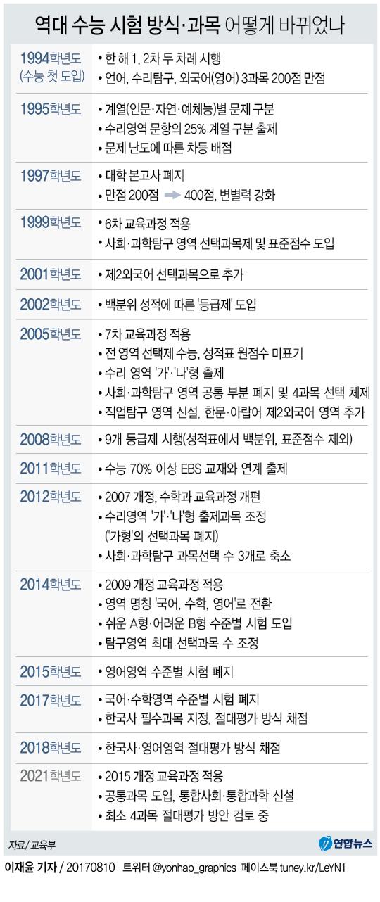 [2021 수능] 여론따라 '왔다갔다'…25년간 매년 바뀐 한해살이 수능.jpg