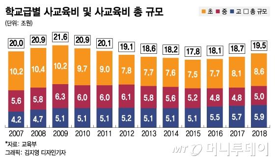 작년 사교육비 20조 육박..초등생 8.6조 전년비 5.2%.jpg