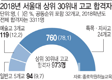 서울대 진학 상위 30개교, 일반고 13→5곳 급감.jpg