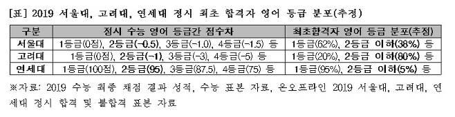 영어 4등급 받고도 서울대 붙었다 올 정시 이변1.jpg