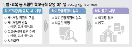 서울中·高 내년2학기부터 두발 완전자율.jpg