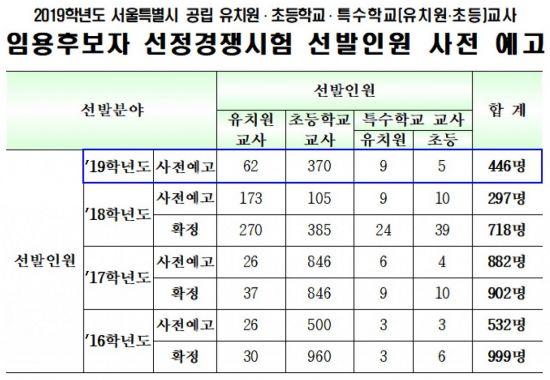 서울 초등교사 370명 선발..전체 공립교사 30% 줄어.jpg
