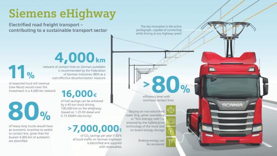 독일, 세계 최초 전기트럭 전용 고속도로 개통..10km구간 시범운영 개시1.png