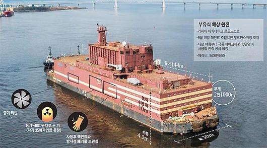 쓰나미 피해 없고, 전력 단가 3분의 1… 원전, 바다로 떠나다.jpg