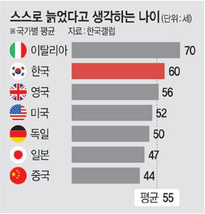 세계평균보다 5세 높아.jpg