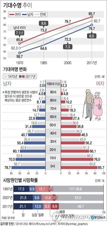 한국 여자 출생아 기대수명 85.7년…OECD 3위 장수1.jpg