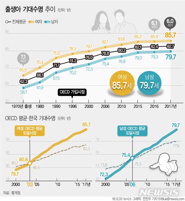 韓 작년 출생아 82.7세까지 산다…女 기대수명 OECD 3위.jpg