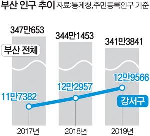 부산 인구 추이.jpg