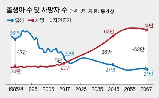 한국의 인구 피라미드2.jpg