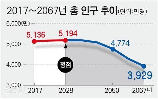 올해 열살 홍길동군, 50년 뒤 환갑에도 젊은이1.jpg