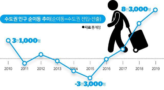 젊어서는 서울 몰리고, 늙어서도 수도권 못떠난다.jpg