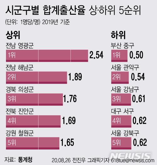 전남 영광, 출산율 2.54명 압도적 1위..'꼴찌' 부산 중구의 1.jpg