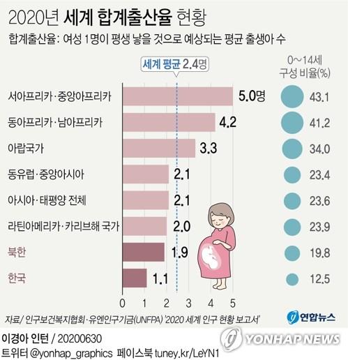 북한 기대수명, 남한보다 11년 짧아..합계출산율 1.9명에 그쳐1.jpg