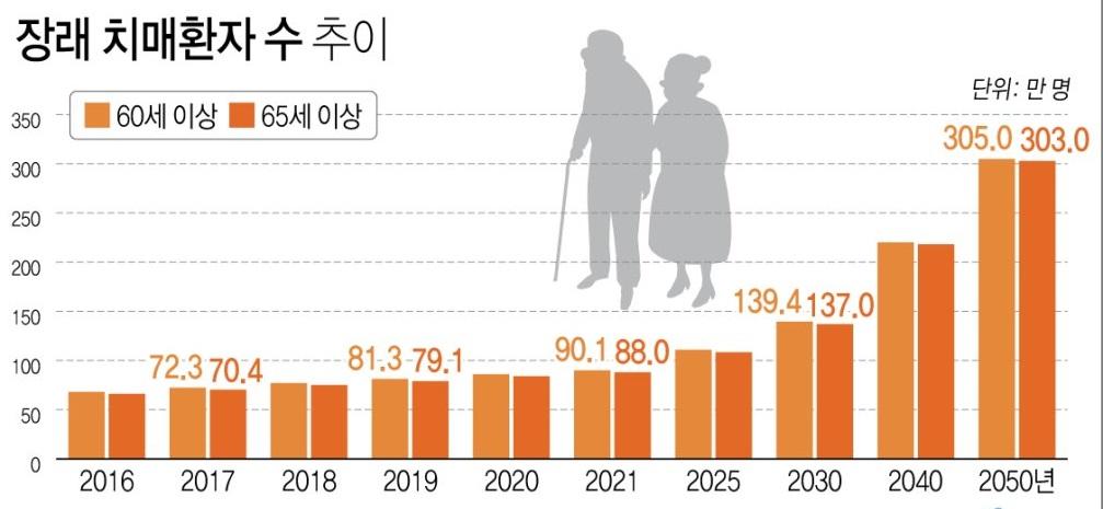 노인 10명 중 1명 치매…2039년 200만명 넘어.jpg