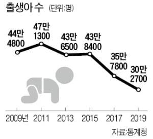 한국 출산율 6년째 OECD 꼴찌.jpg