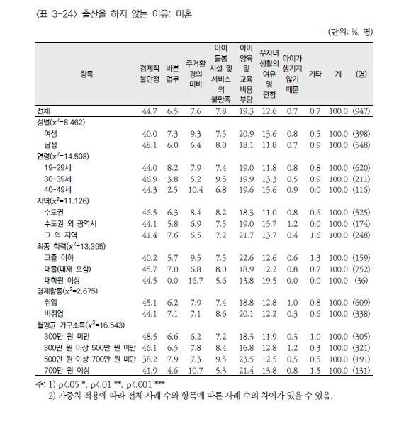 아이낳지 않는 이유 기혼·미혼 모두 경제적 불안정 첫손.jpg
