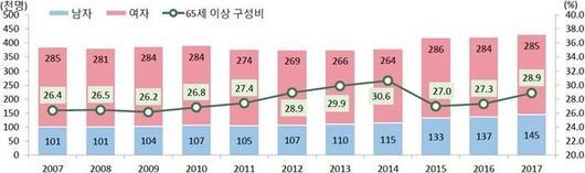 韓고령인구 빈곤율, 유럽 최하위국보다도 2배1.jpg