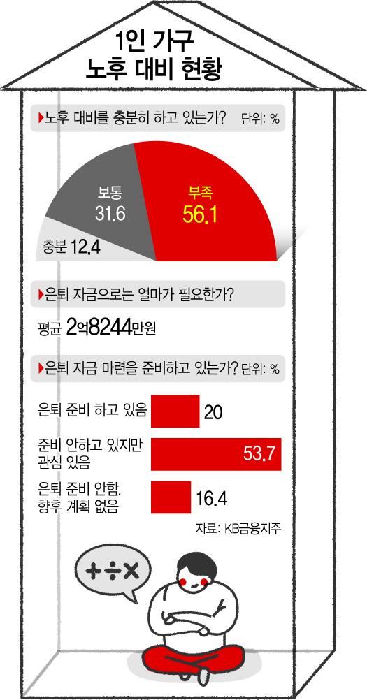 """자유롭지만 불안한 미래...1인 가구 56% """"노후 자금 불충분"""".jpg"""