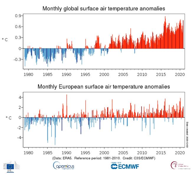2020년 11월 지구 기온, 최고 기록 경신..지구온난화의 현실1.png