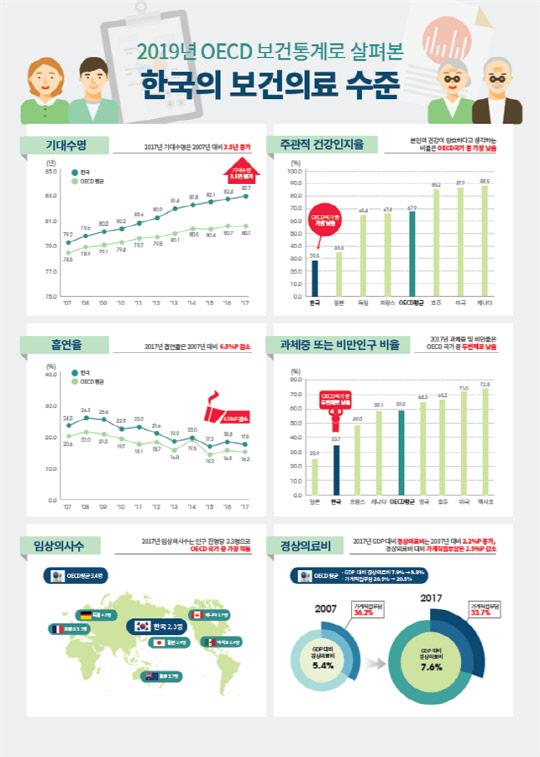 한국 기대수명 82.7년…OECD 상위권.jpg