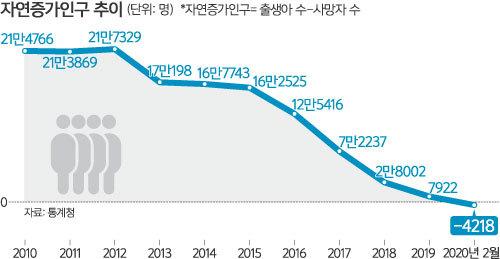 자연 증가 인구 추이.jpg