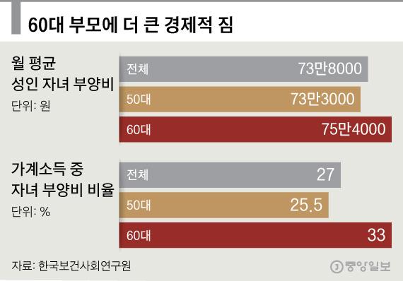 25세 넘은 자녀 둔 부모 40% 계속 자녀 부양, 월 74만원 지원2.jpg