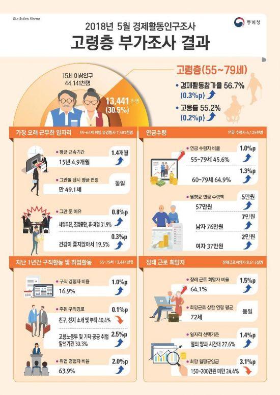 고령층 인구 51만명 늘었는데 고용률 0.2%포인트 소폭 상승.jpg