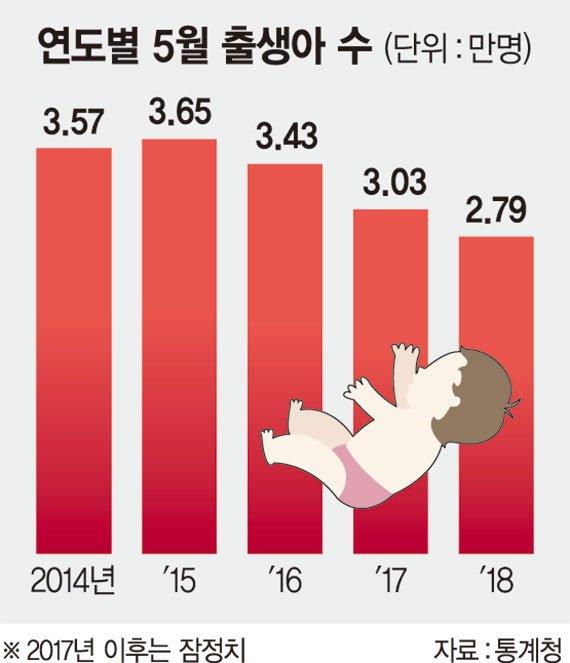 5월 출생아수 3만명 아래로 추락.. 30개월째 줄어 月기준 역대 최악.jpg