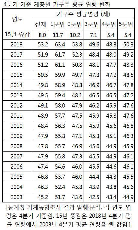 고령빈곤 심화…소득하위20% 가구주 평균 63세, 15년새 12세1↑.jpg