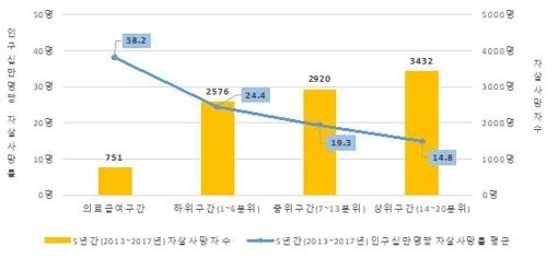 소득 낮을수록 자살률 높아…5년간 서울시 자살사망 분석결과1.jpg
