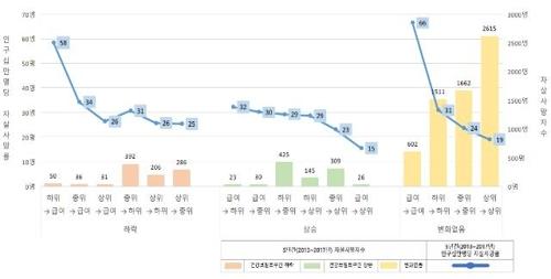 소득 낮을수록 자살률 높아…5년간 서울시 자살사망 분석결과2.jpg