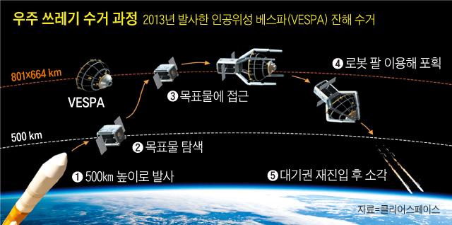 골칫거리 우주 쓰레기, 2025년 로봇 쏘아 올려 청소.jpg