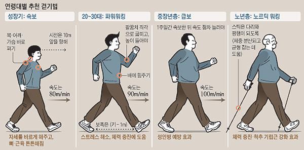 40~50대는 급보(急步), 스트레스 받으면 몰입 걷기를.jpg